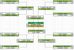 FIFA Sprint eSport Piemonte, 7ª edizione: Fabio Accastelli vince ancora!