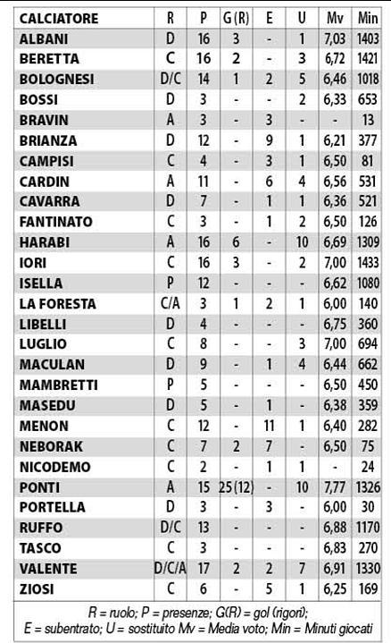 Statistiche Città di Varese