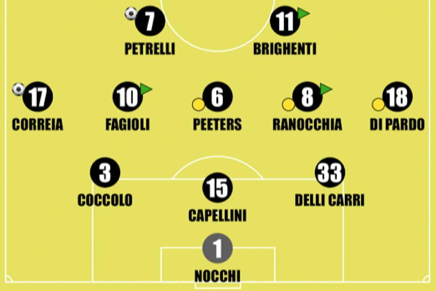 Juventus: lo schieramento di Zauli